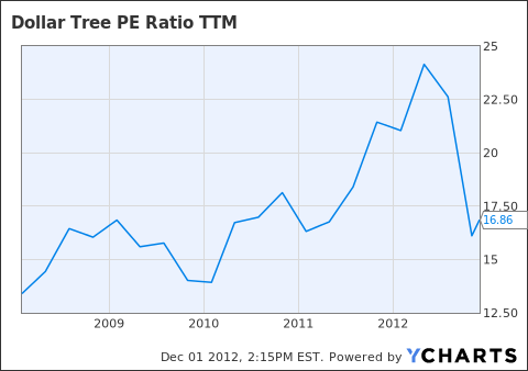 DLTR PE Ratio TTM Chart