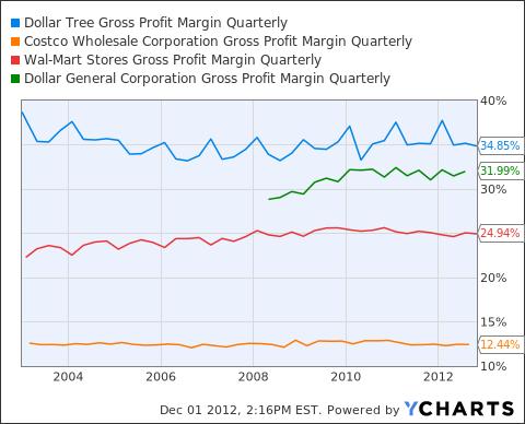 DLTR Gross Profit Margin Quarterly Chart