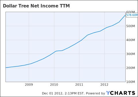 DLTR Net Income TTM Chart
