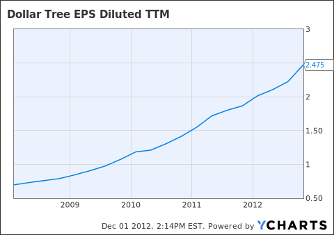 DLTR EPS Diluted TTM Chart