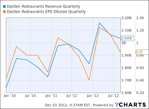 DRI Revenue Quarterly Chart