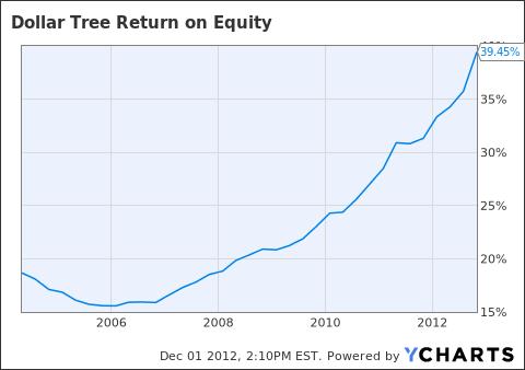 DLTR Return on Equity Chart