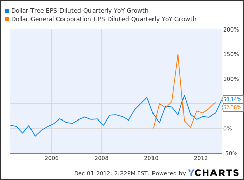 DLTR EPS Diluted Quarterly YoY Growth Chart