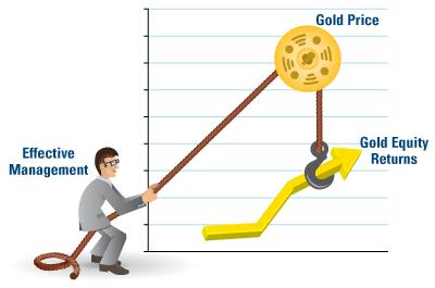 Leveraging Gold Prices
