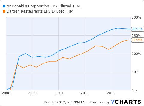 MCD EPS Diluted TTM Chart