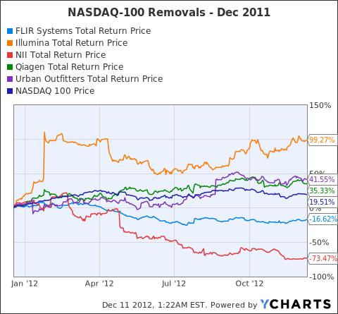 FLIR Total Return Price Chart