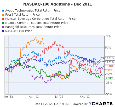 AVGO Total Return Price Chart