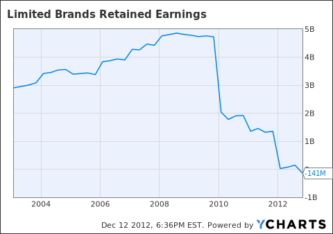 LTD Retained Earnings Chart