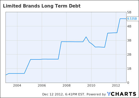 LTD Long Term Debt Chart