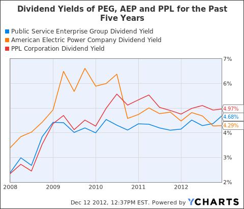 PEG Dividend Yield Chart