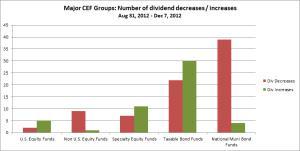 Dividend Cut Summary Chart