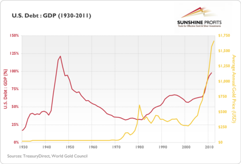 Gold and the U.S. Debt