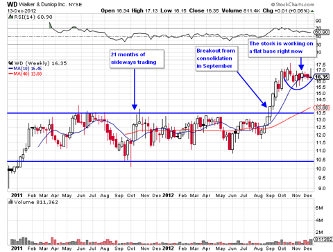 Walker & Dunlop Weekly Chart - provided from StockCharts.com