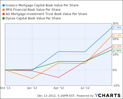 IVR Book Value Per Share Chart