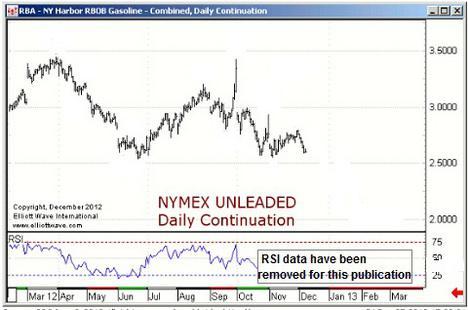 Nymex Unleaded Gas