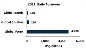 2011 Daily Turnover of Select Global Markets