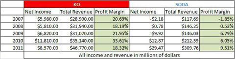 5 year Profit Margin of Coca-Cola versus SodaStream