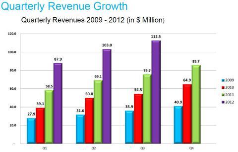 Quarterly Revenue Growth