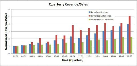 Quarterly Normalized Revenue and Sales