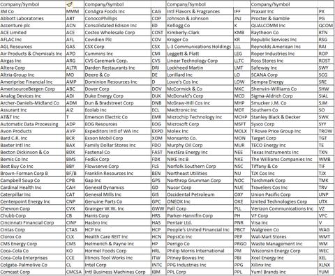 CCC List