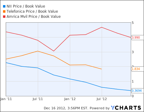 NIHD Price / Book Value Chart