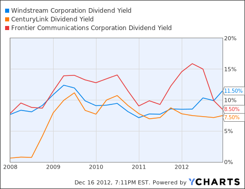 WIN Dividend Yield Chart