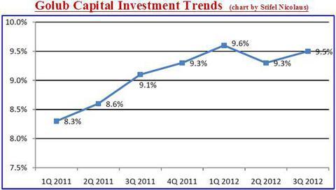 GBDC Investment Portfolio Yield