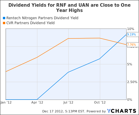 RNF Dividend Yield Chart