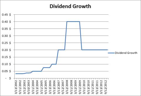 ECA dividend growth