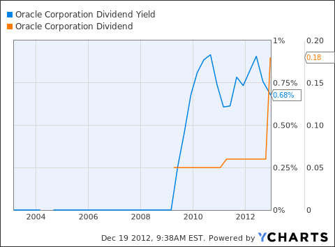 ORCL Dividend Yield Chart