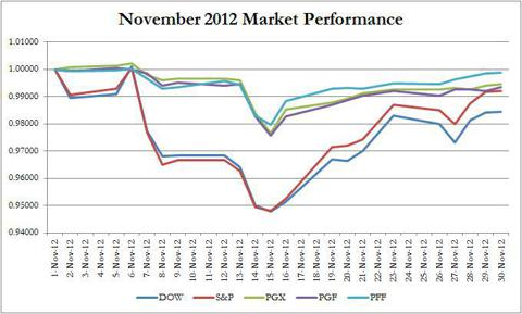 November 2012 Market Performance - Bank Preferreds vs. Overall Market