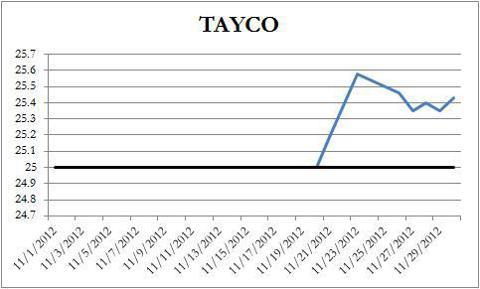TAYCO Price Chart