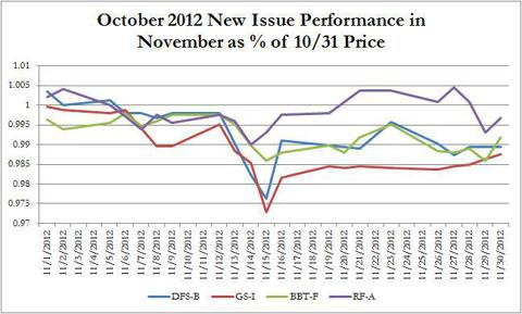 October 2012 New Issue as a Percent During Month of November