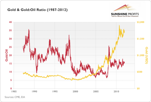 gold:oil ratio