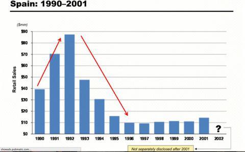 Spain, revenues, from Herbalife