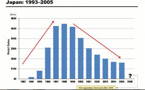 Japan, revenues, Herbalife
