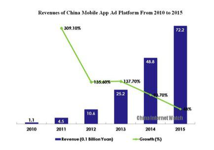 Revenues of China Mobile App Ad Platform