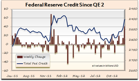Fed Credit Stats Since QE2