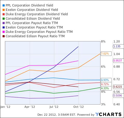 PPL Dividend Yield Chart