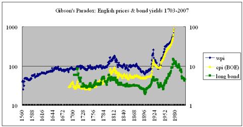 WPI vs CPI vs consol yield 1703-2007