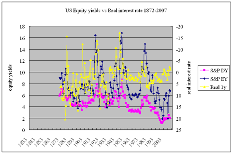 US equity yields vs real interest rate 1872-2007