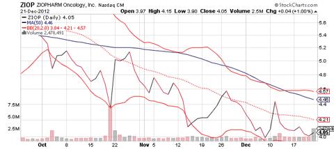 ZIOP 3-Month Chart