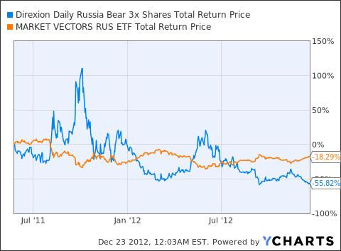 RUSS Total Return Price Chart