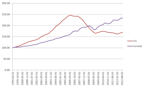 Comparsin of US to Canada housing prices. Both time series have been normalized to 100 as of March 1999.