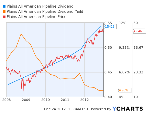 PAA Dividend Chart