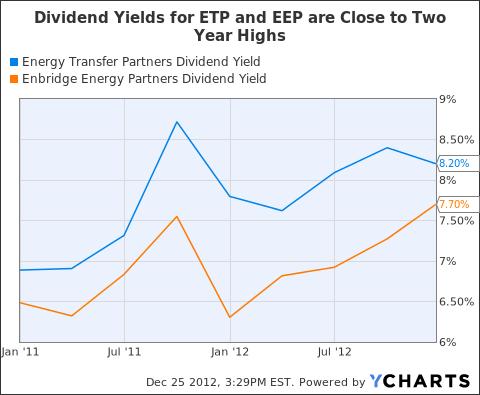 ETP Dividend Yield Chart