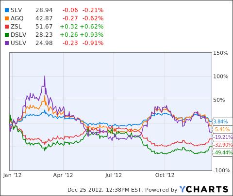 SLV Chart