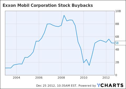 XOM Stock Buybacks Chart