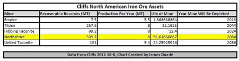 Cliffs Iron Ore Assets