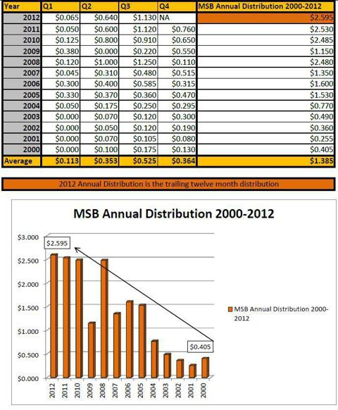 MSB Distribution Growth 2000-2012